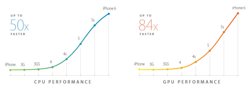 Apple iPhone 6 Performace