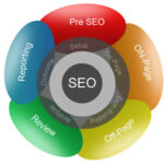 Only hire the right SEO service provider, know how?