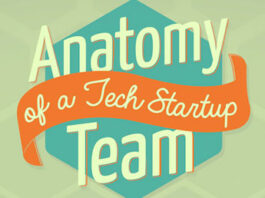 Anatomy of a Tech Startup Team